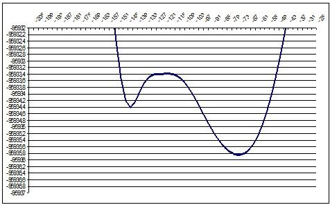 PM3 157deg